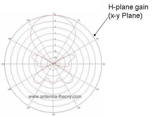 Index Of Antennastravelling